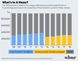 How Massachusetts Lost Count Of Its Poor Students Edify
