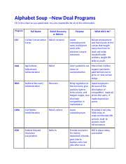 New Deal Programs Chart Answers Alphabet Soup New Deal Programs Ashton Thompson