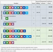 Office 365 Enterprise Plans Comparison Chart Office 365 Vs Perpetual Licences My Online Training Hub
