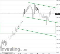 Gold Bees Technical Analysis 11 December 2016 Trendstoday In