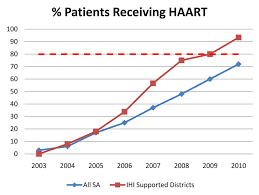 Sa Benefits Chart Institute For Healthcare Improvement Measures Results