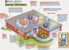 Small Picture 35 most efficient home design Most Efficient Home Design Most