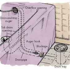 attractive bathtub drain clog at how to clear a clogged howstuffworks