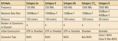 Category 8 Questions Answered Cabling Installation