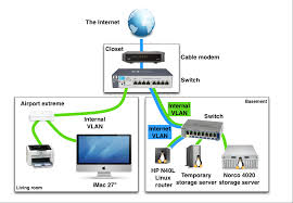 example of a home networking setup with vlans how to setup a network switch and router at Diagram Of Home Network With Router