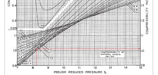 Standing Katz Chart Determine Compressibility Factor With Present Of Co2 And H2s