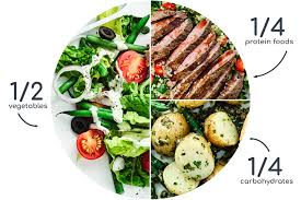 Balanced Meal Chart What Does A Balanced Meal Look Like Yummy Everyday News