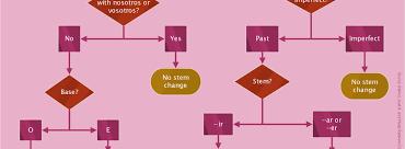 Flow Chart In Spanish Stem Changing Spanish Verbs Flowchart Brittanygervin Com