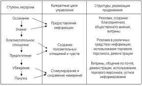 Курсовая работа Продвижение продукции 1 2 Инструменты продвижения