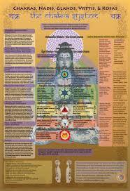 Chakra Chart 1