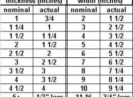 Actual Lumber Size Chart Dimensions Of 2 X 4 Lumber Businessro Info