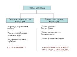 Процессуальная теория мотивации реферат > всё для учащихся Процессуальная теория мотивации реферат