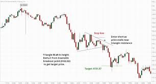 How To Trade Triangle Chart Patterns Triangle Chart Patterns And Day Trading Strategies