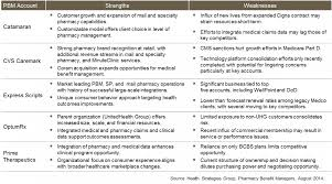 strengths weaknesses of the leading pbms health strategies group pbm market leaders