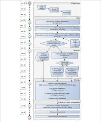 Flow Chart Of Assessments And Treatments In The Cent Trial