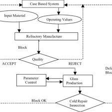 Glass Industry Process Flow Chart Cbr Process Flow Chart Download Scientific Diagram