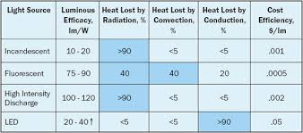 Hid Lumens Per Watt Chart Thermal Challenges In Led Cooling Electronics Cooling