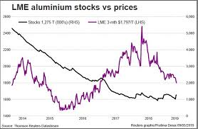 Aluminium Prices Lme Charts Financing Deals Deficit To Buttress Physical Aluminium