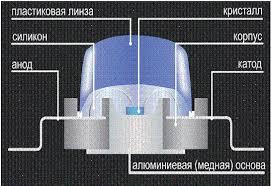 Использование светодиодных светильников Рефераты ru Начинался рассвет новой эпохи в области искусственного освещения эпохи твердотельных источников света светодиодов 3