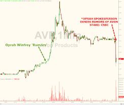 Wtf Stock Chart Du Jour Zero Hedge