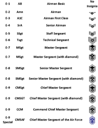 Usaf Rank Chart Military Rank Structure