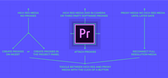 3 Ways To Work With Proxies In Premiere Pro Frame Io Insider