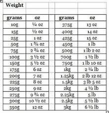 Gm To Oz Conversion Chart 44 Precise Weight Coversion Chart