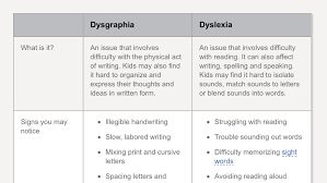 Handwriting Progression Chart The Difference Between Dysgraphia And Dyslexia