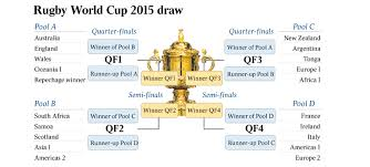 England 2015 Rugby World Cup Dates Rugby Fix