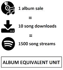 Spotify Brasil Charts Album Equivalent Unit Wikipedia