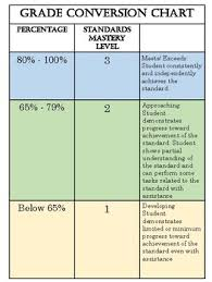 Grading System Chart Grade Conversion Chart Freebie By Ecstatic About Learning Tpt