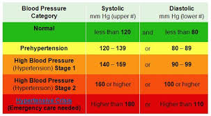 Htn Chart Hypertency Hypertension Chart In Hindi