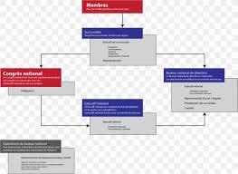 Personal Organizational Chart Organizational Chart Customs Flowchart Png 1024x748px