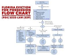 Florida Residential Eviction Flow Chart Florida Landlord