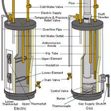 electric hot water heater wiring diagram wiring diagram and hernes install an electric water heater wiring diagram