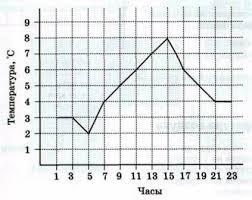 Контрольная работа по географии для класса по теме Гидросфера  а t°С максимальную 8°С б время ее наблюдения 15 ч в амплитуду температур 8 2 6°С