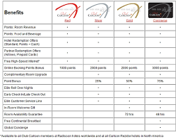 Club Carlson Redeem Chart Club Carlson Red Silver Gold Concierge Status Levels