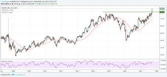 These Stocks Have Bullish Chart Patterns Hacked Hacking