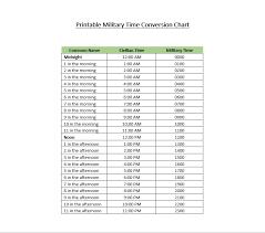 Military Zulu Time Chart Zulu Time Conversion Chart Www Bedowntowndaytona Com