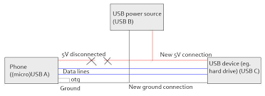 make a usb otg host cable the easy way! 4 steps Otg Wiring Diagram here you go ;) usb otg wiring diagram