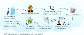 resume writing assistance professional resume services best writing service  ideas on resume writing assistance free