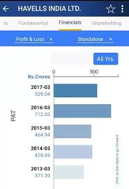 Havells Share Chart Is Havells India Stock A Good Buy For 15 Years Quora