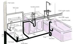 how to vent a shower drain diagram home bathroom drain plumbing diagram home inspection plumbing inspection