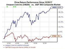 Amzn Stock Quote