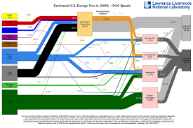Electricity Usage Comparison Chart Us Energy Use Chart Shows We Waste More Than Half Of Our Energy