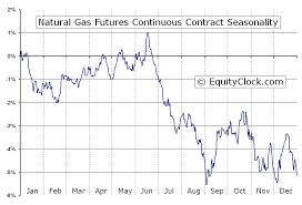 Ng Price Chart Natural Gas Futures Ng Seasonal Chart Equity Clock