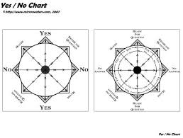 Dowsing Chart For Lottery Learn To Pendulum Dowse Mirrorwaters