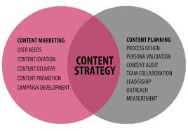 Content Marketing Content Strategy Venn Diagram Thinkwhy