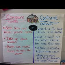 Compare Contrast T Chart Try It Like This Or Consider