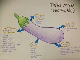 rathinithevindran english engl this is the mindmap that i have done before start to do the descriptive essay about the vegetable brinjal in this mindmap i have describe about the brinjal